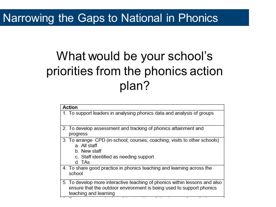Phonics Subject Knowledge and Progression