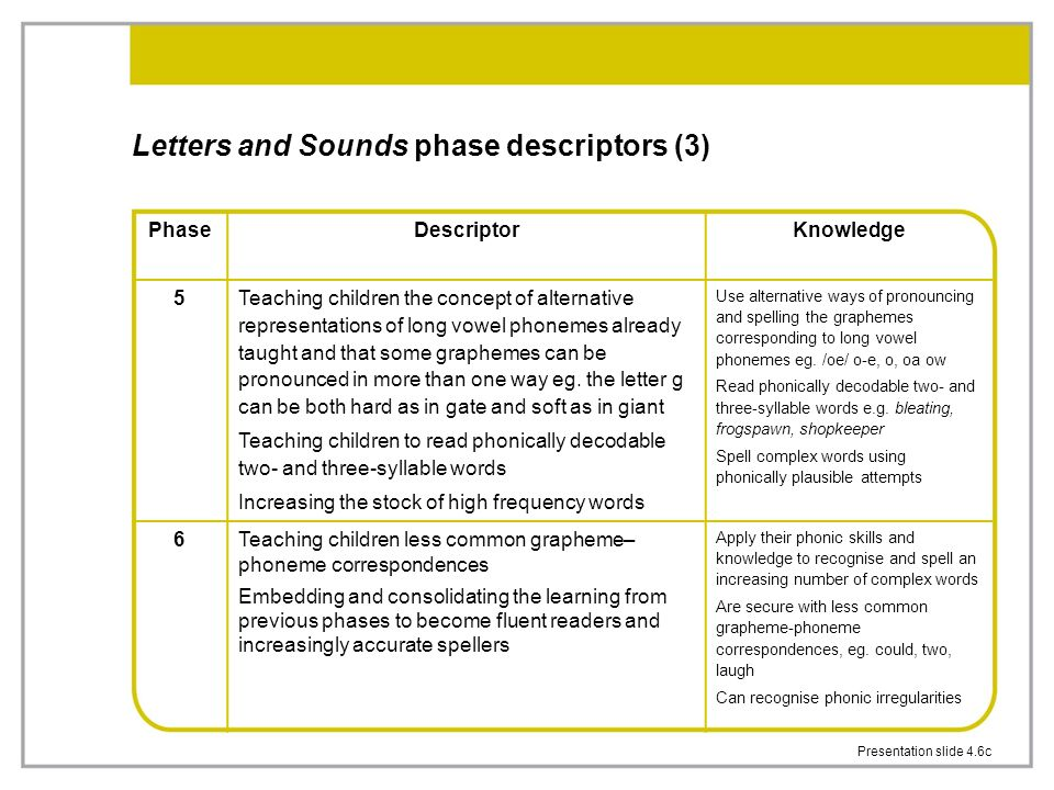 Presentation slide 4.6c Letters and Sounds phase descriptors (3) PhaseDescriptorKnowledge 5 Teaching children the concept of alternative representations of long vowel phonemes already taught and that some graphemes can be pronounced in more than one way eg.