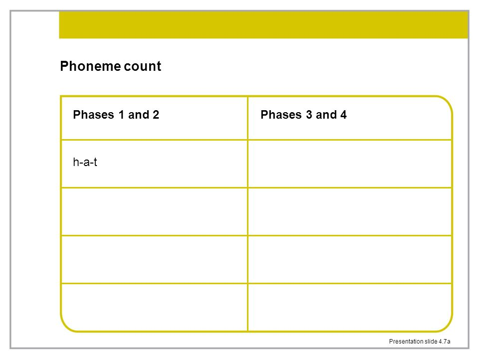 Presentation slide 4.7a Phoneme count Phases 1 and 2 h-a-t Phases 3 and 4