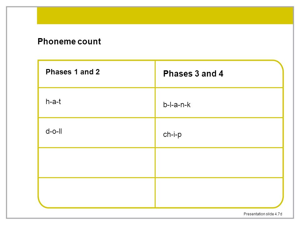 Presentation slide 4.7d Phoneme count Phases 1 and 2 h-a-t d-o-ll Phases 3 and 4 b-l-a-n-k ch-i-p