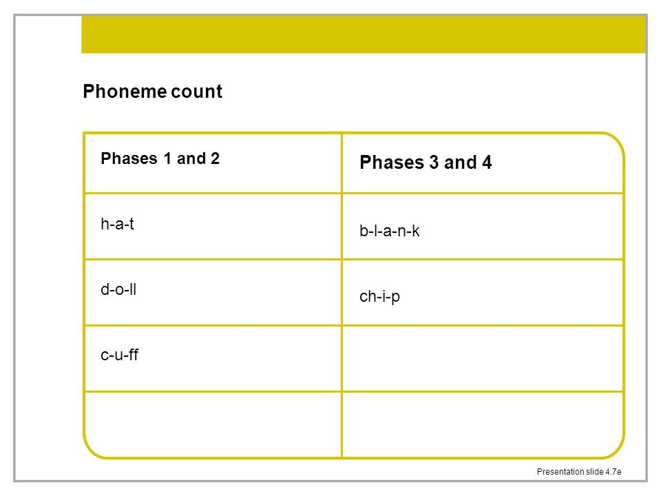 Presentation slide 4.7e Phoneme count Phases 1 and 2 h-a-t d-o-ll c-u-ff Phases 3 and 4 b-l-a-n-k ch-i-p