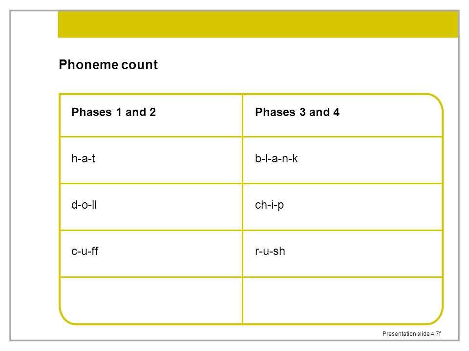 Presentation slide 4.7f Phoneme count Phases 1 and 2 h-a-t d-o-ll c-u-ff Phases 3 and 4 b-l-a-n-k ch-i-p r-u-sh