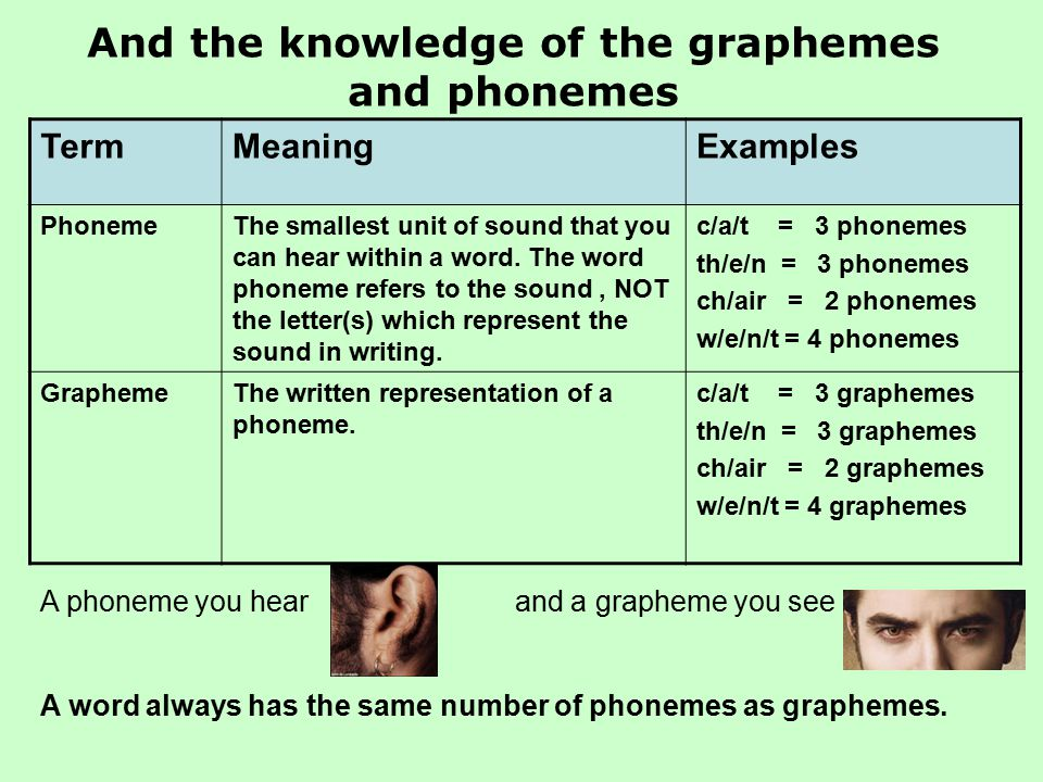 TermMeaningExamples PhonemeThe smallest unit of sound that you can hear within a word. The word phoneme refers to the sound, NOT the letter(s) which r