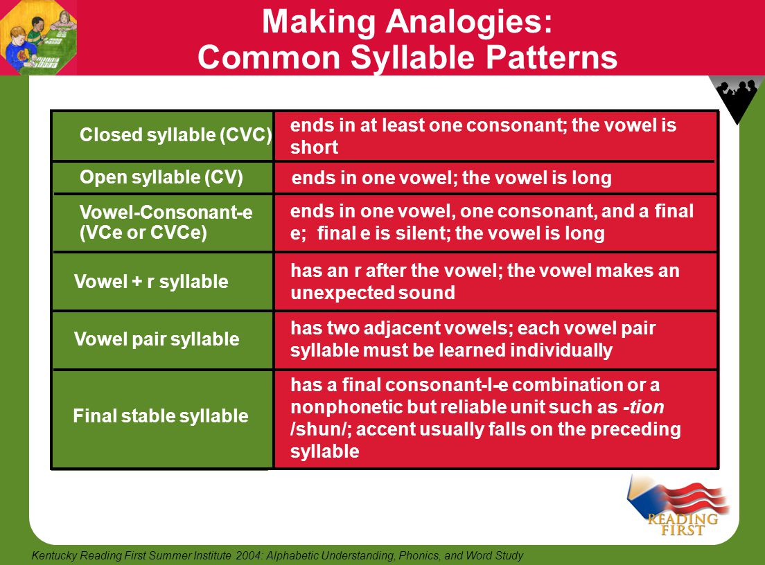 22 Kentucky Reading First Summer Institute 2004: Alphabetic Understanding, Phonics, and Word Study Making Analogies: Common Syllable Patterns Open syl