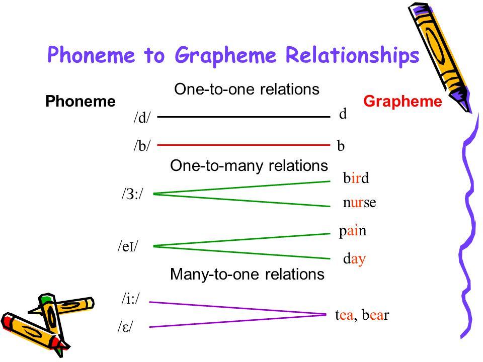 Phoneme to Grapheme Relationships /З:/ bird nurse /i:/ /ε//ε/ tea, bear One-to-many relations Many-to-one relations /d/ d /b/b One-to-one relations Ph
