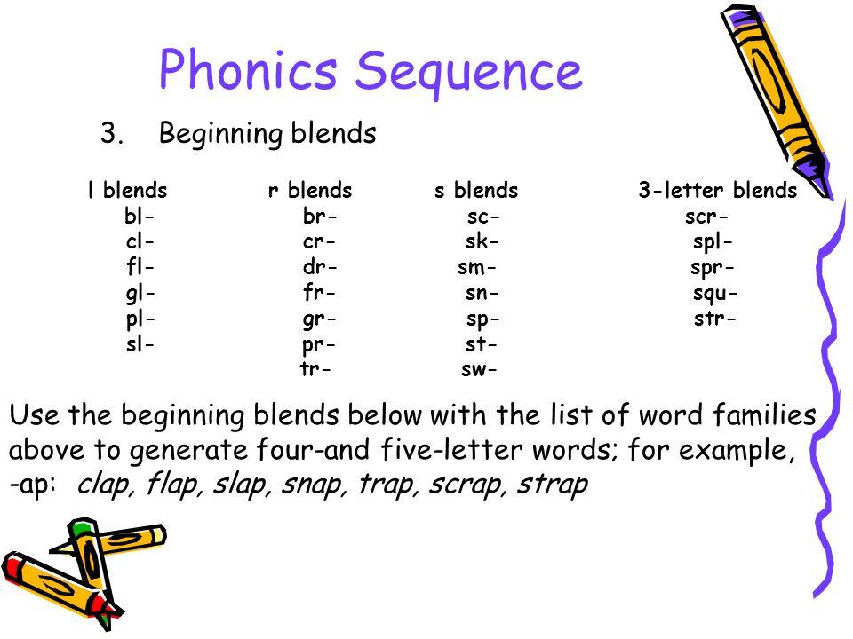 Phonics Sequence 3. Beginning blends l blends r blends s blends 3-letter blends bl- br- sc- scr- cl- cr- sk- spl- fl- dr- sm- spr- gl- fr- sn- squ- pl
