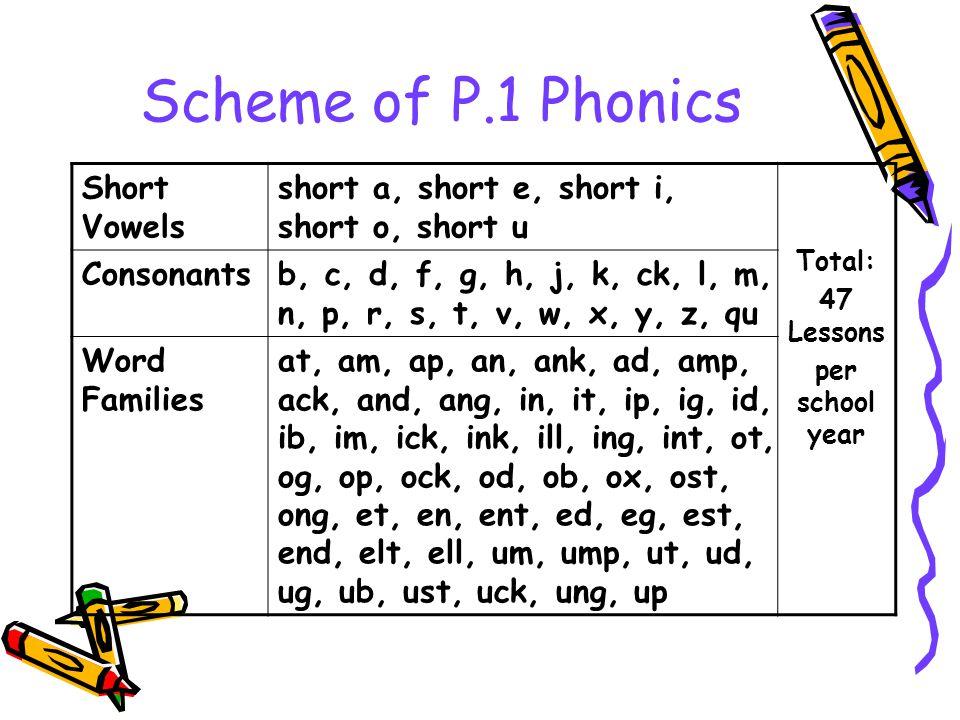 Scheme of P.1 Phonics Short Vowels short a, short e, short i, short o, short u Total: 47 Lessons per school year Consonantsb, c, d, f, g, h, j, k, ck,