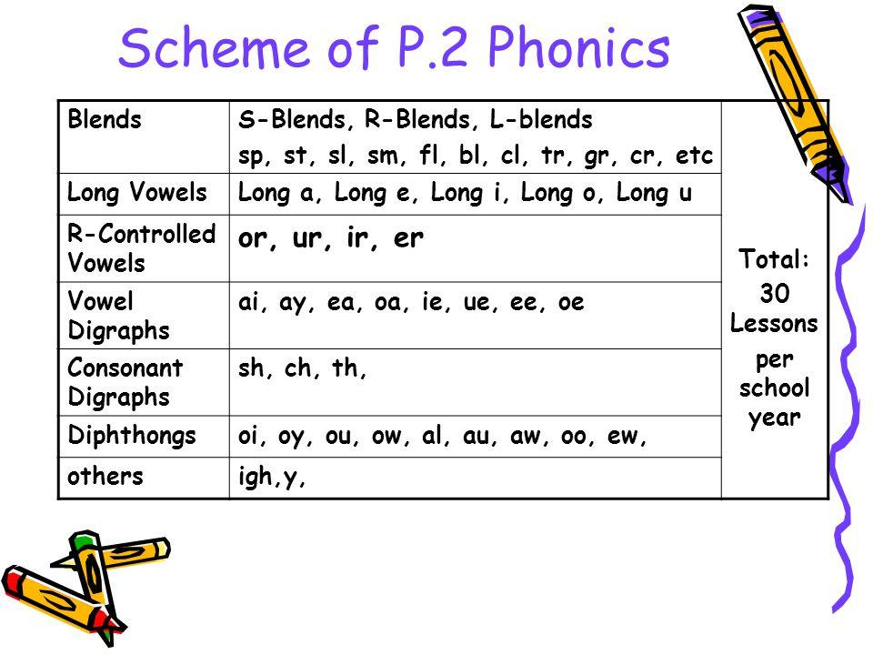 Scheme of P.2 Phonics BlendsS-Blends, R-Blends, L-blends sp, st, sl, sm, fl, bl, cl, tr, gr, cr, etc Total: 30 Lessons per school year Long VowelsLong