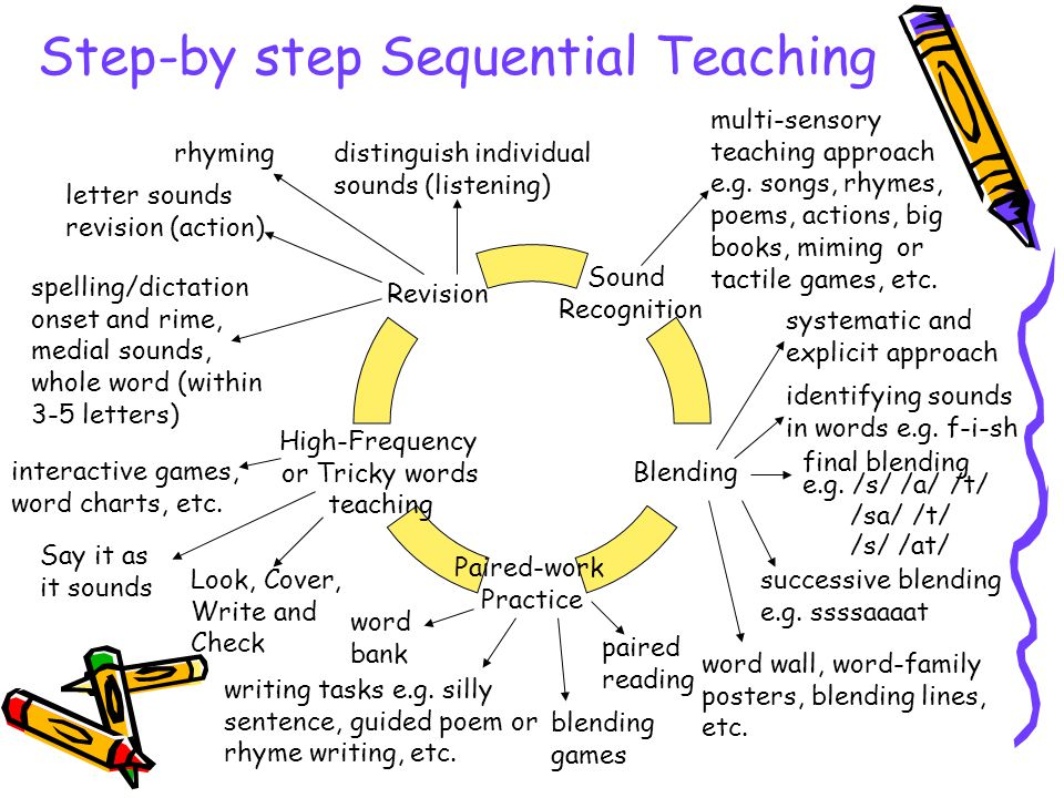 Step-by step Sequential Teaching Revision High- Frequency or Tricky words teaching Paired-work Practice Blending Sound Recognition rhyming letter soun