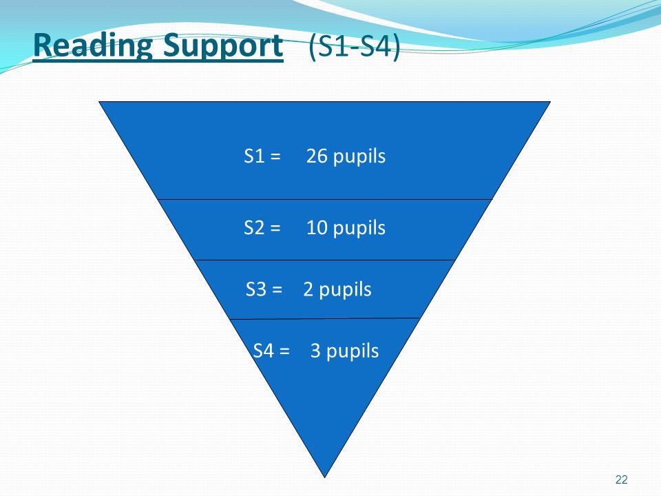 22 Reading Support (S1-S4) S1 = 26 pupils S2 = 10 pupils S3 = 2 pupils S4 = 3 pupils