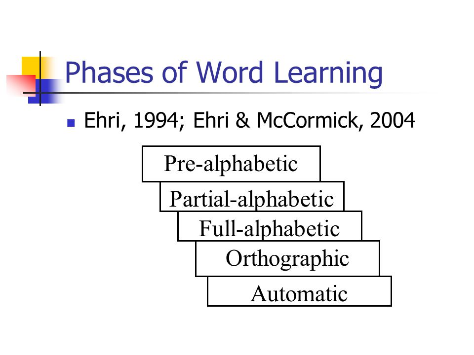 Phases of Word Learning Ehri, 1994; Ehri & McCormick, 2004 Pre-alphabetic Partial-alphabetic Full-alphabetic Orthographic Automatic