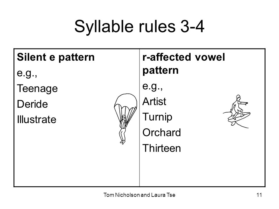Tom Nicholson and Laura Tse11 Syllable rules 3-4 Silent e pattern e.g., Teenage Deride Illustrate r-affected vowel pattern e.g., Artist Turnip Orchard Thirteen