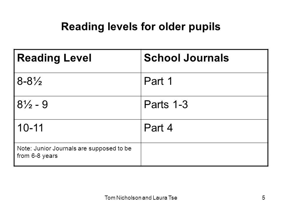 Tom Nicholson and Laura Tse5 Reading levels for older pupils Reading LevelSchool Journals 8-8½Part 1 8½ - 9Parts 1-3 10-11Part 4 Note: Junior Journals are supposed to be from 6-8 years