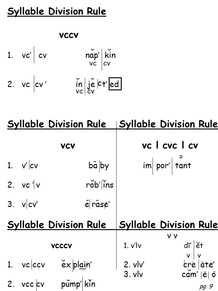 Syllable Division Rule vccv 1.vc' cv nap' kin 2.vc cv ' in je t' ed Syllable Division Rule vcv vc l cvc l cv ə 1.v' cv ba by im por' tant 2.vc ' v rob' ins 3.v cv' e rase' Syllable Division Rule v v vcccv 1.