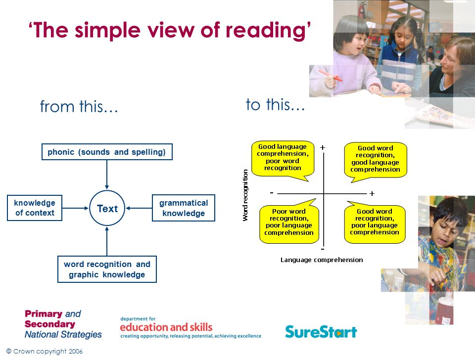 © Crown copyright 2006 'The simple view of reading' from this… to this… Or, why are we changing knowledge of context Text phonic (sounds and spelling) word recognition and graphic knowledge grammatical knowledge