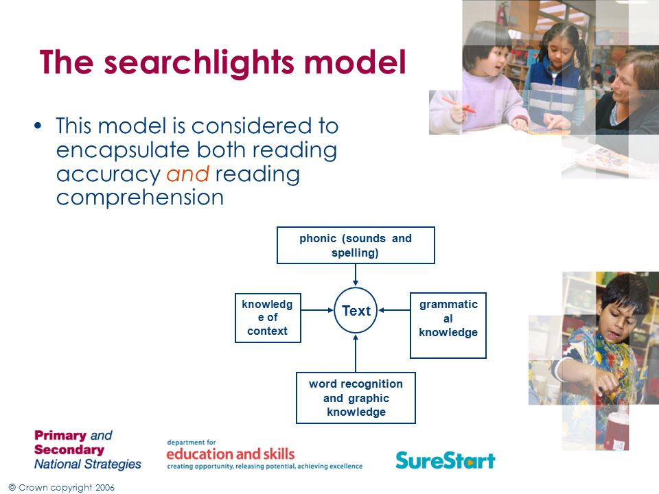 © Crown copyright 2006 The searchlights model This model is considered to encapsulate both reading accuracy and reading comprehension knowledg e of context Text phonic (sounds and spelling) word recognition and graphic knowledge grammatic al knowledge