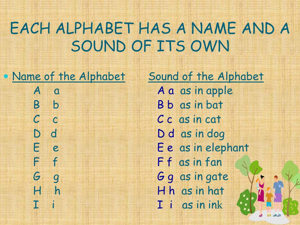EACH ALPHABET HAS A NAME AND A SOUND OF ITS OWN Name of the Alphabet A a B b C c D d E e F f G g H h I i Sound of the Alphabet A a as in apple B b as in bat C c as in cat D d as in dog E e as in elephant F f as in fan G g as in gate H h as in hat I i as in in k