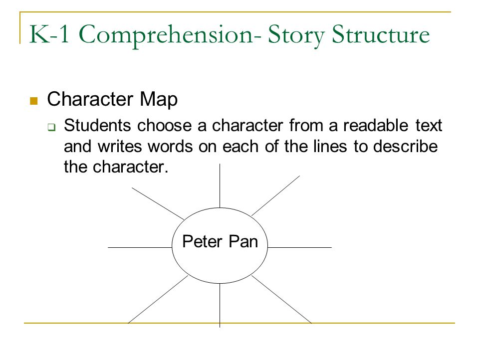 K-1 Comprehension- Story Structure Character Map  Students choose a character from a readable text and writes words on each of the lines to describe