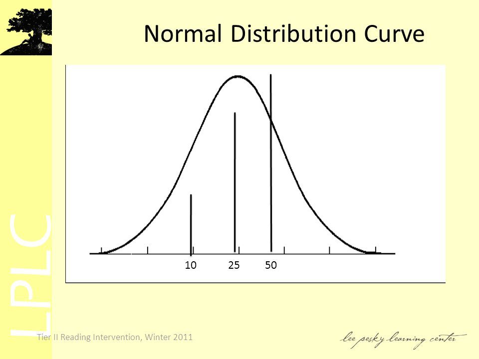 LPLC Tier II Reading Intervention, Winter 2011 Normal Distribution Curve 50 25 10