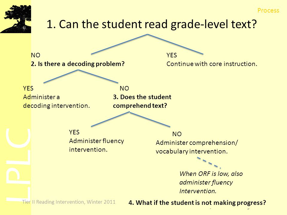 LPLC Tier II Reading Intervention, Winter 2011 1. Can the student read grade-level text.