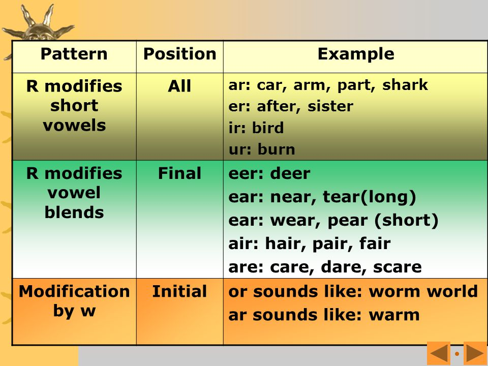 'r' as a vowel modifier when an 'r' comes after a vowel, the 'r' makes the vowel sound different