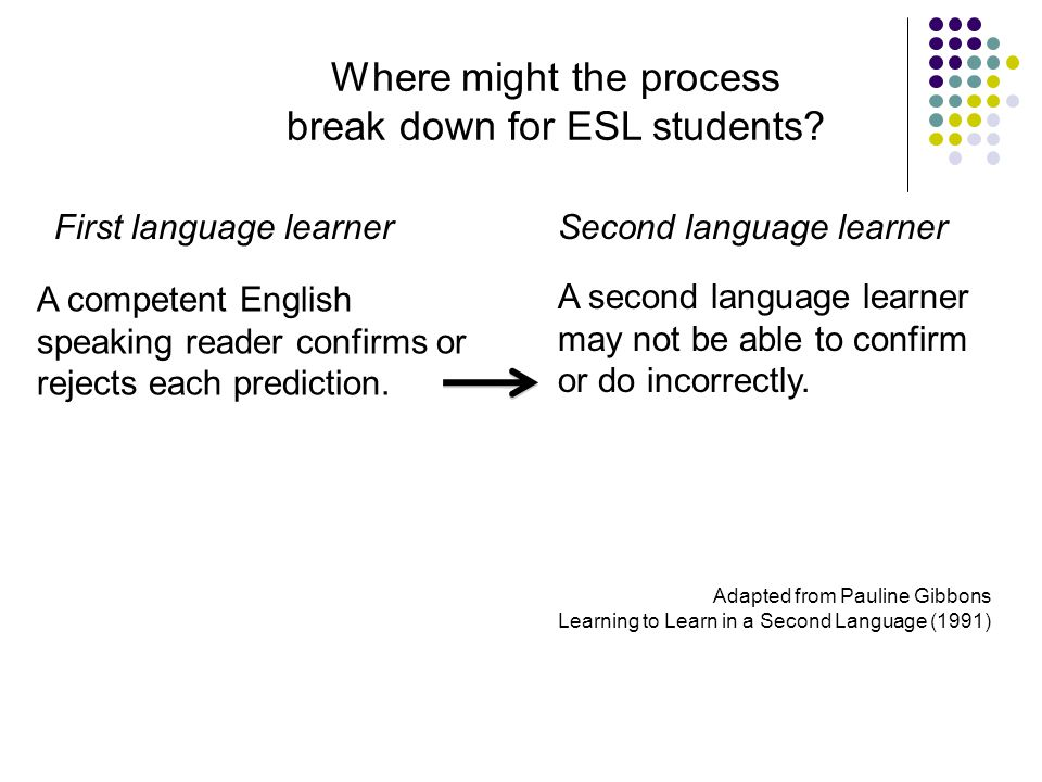 T eaching E nglish L anguage L earners across the curriculum | NSW Department of Education and Training, 2009 A competent English speaking reader conf