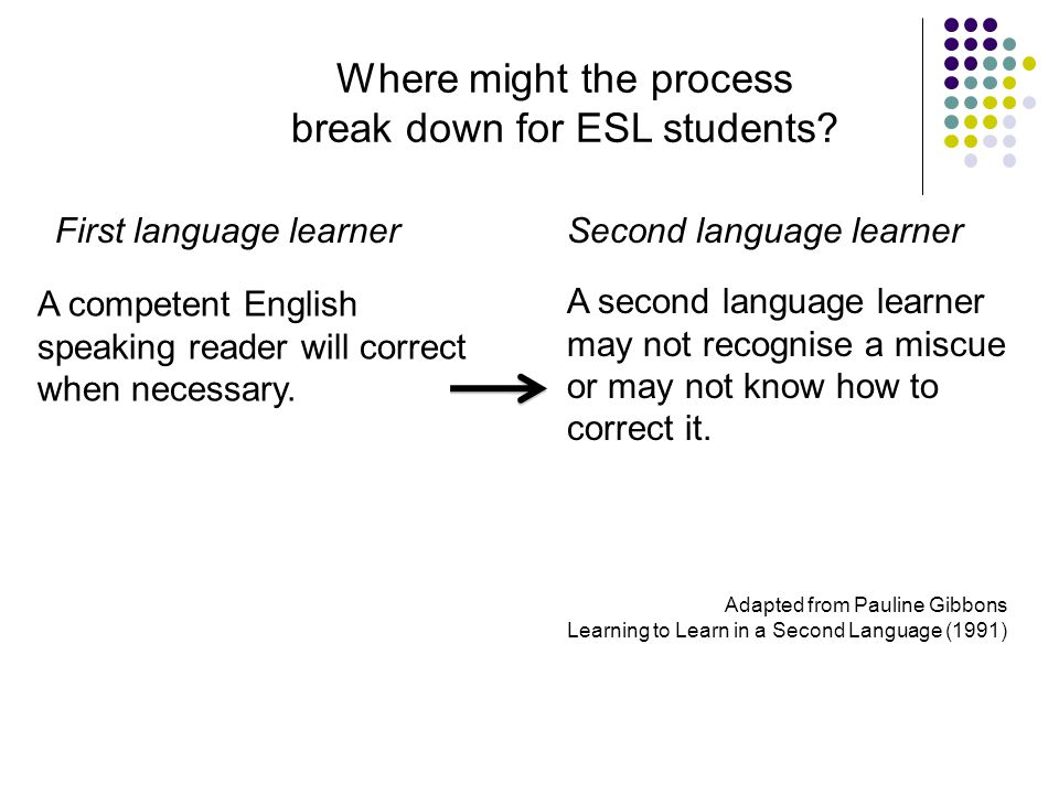 T eaching E nglish L anguage L earners across the curriculum | NSW Department of Education and Training, 2009 A competent English speaking reader will correct when necessary.