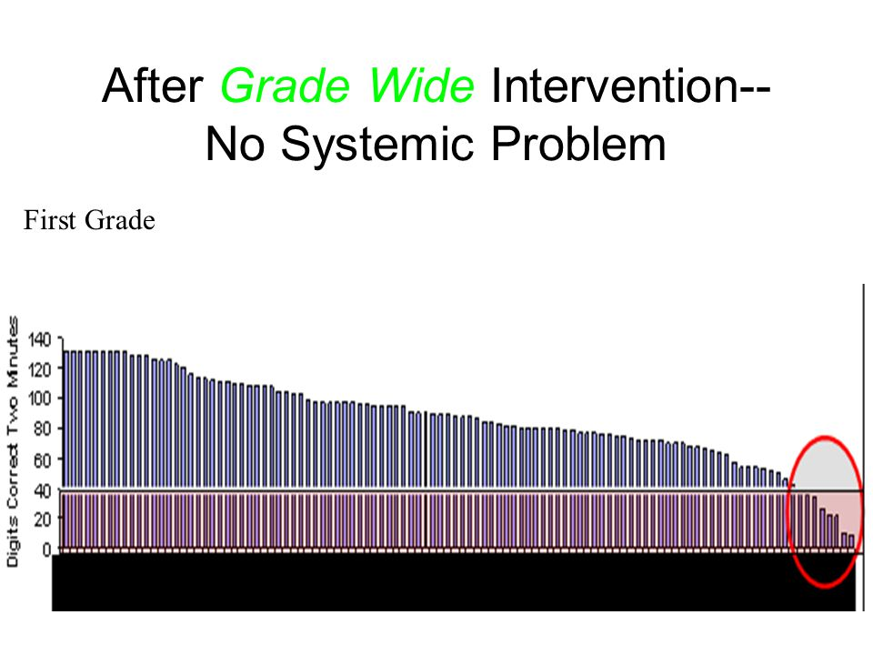 After Grade Wide Intervention-- No Systemic Problem First Grade
