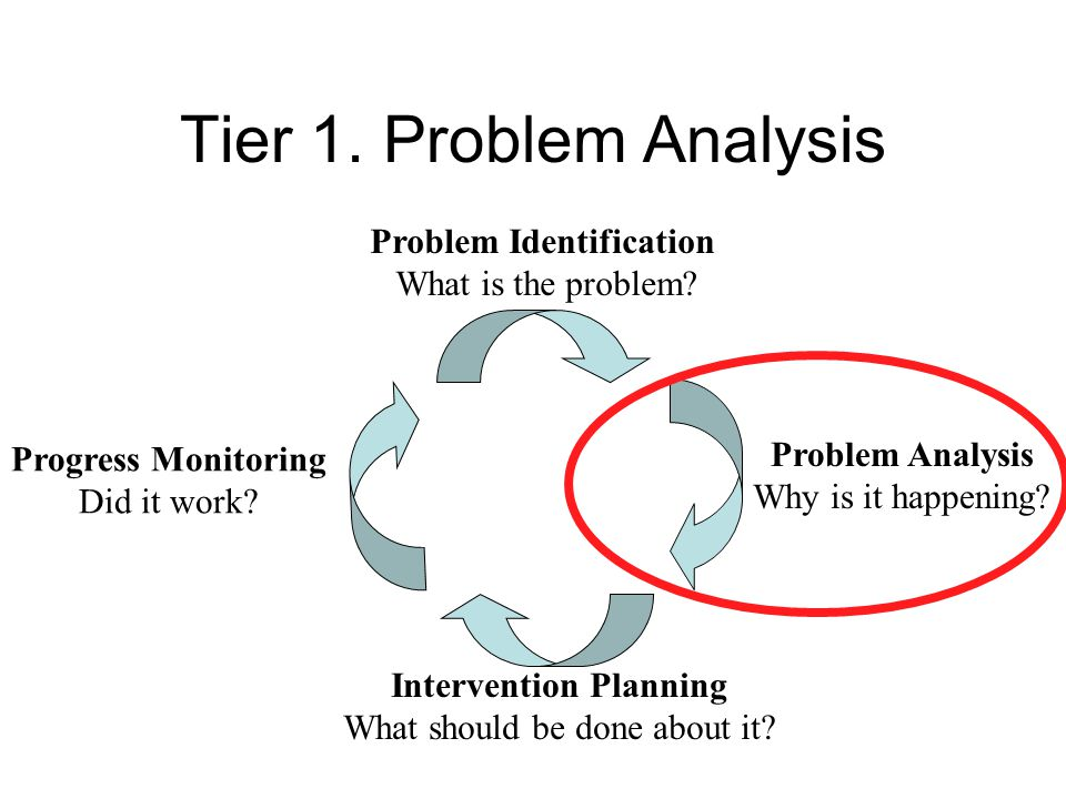 Tier 1.Problem Analysis Problem Identification What is the problem.