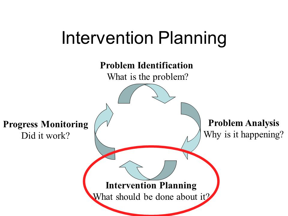 Intervention Planning Problem Identification What is the problem.