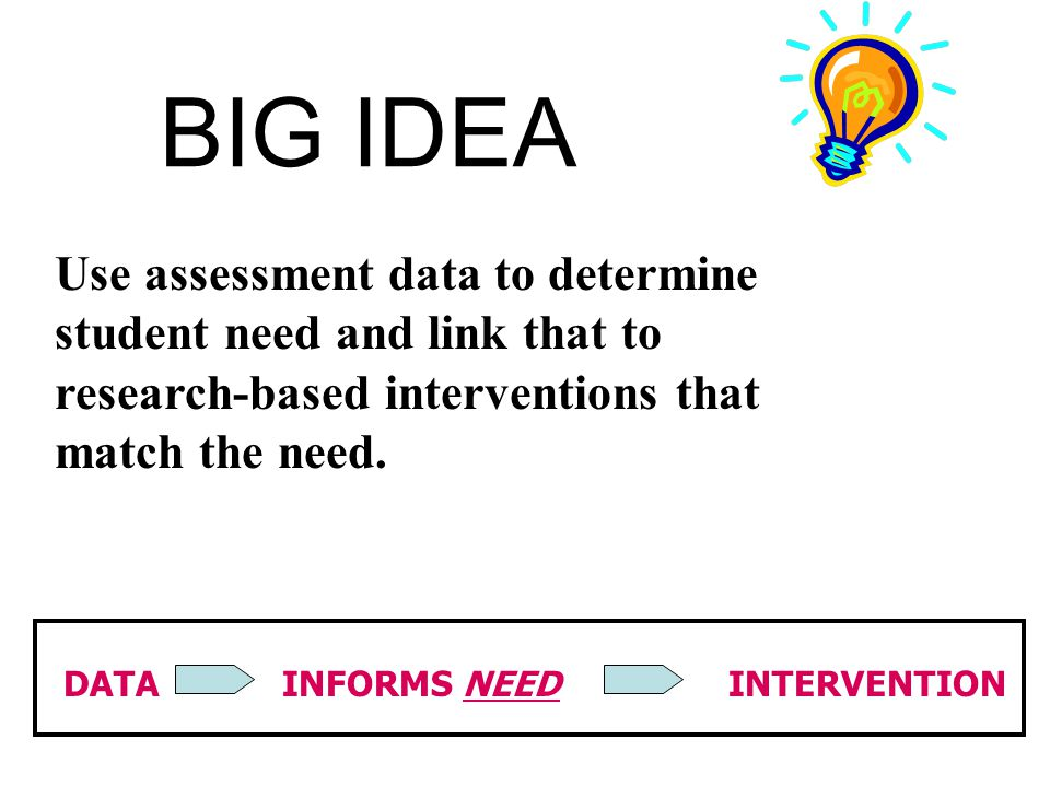 BIG IDEA Use assessment data to determine student need and link that to research-based interventions that match the need.