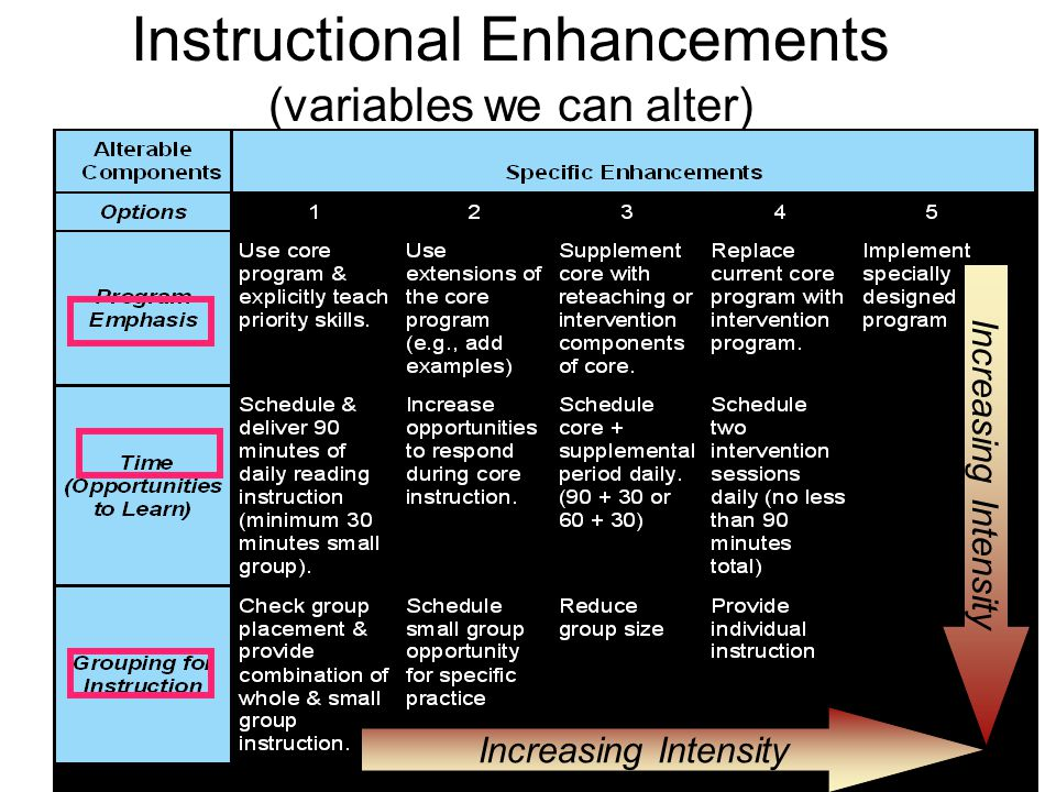Instructional Enhancements (variables we can alter) Increasing Intensity