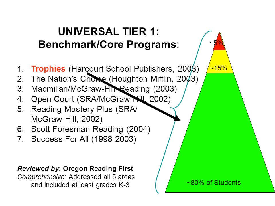 UNIVERSAL TIER 1: Benchmark/Core Programs: 1.Trophies (Harcourt School Publishers, 2003) 2.The Nation's Choice (Houghton Mifflin, 2003) 3.Macmillan/McGraw-Hill Reading (2003) 4.Open Court (SRA/McGraw-Hill, 2002) 5.Reading Mastery Plus (SRA/ McGraw-Hill, 2002) 6.Scott Foresman Reading (2004) 7.Success For All (1998-2003) Reviewed by: Oregon Reading First Comprehensive: Addressed all 5 areas and included at least grades K-3 ~80% of Students ~15% ~5%