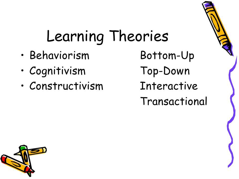 Learning Theories BehaviorismBottom-Up CognitivismTop-Down ConstructivismInteractive Transactional