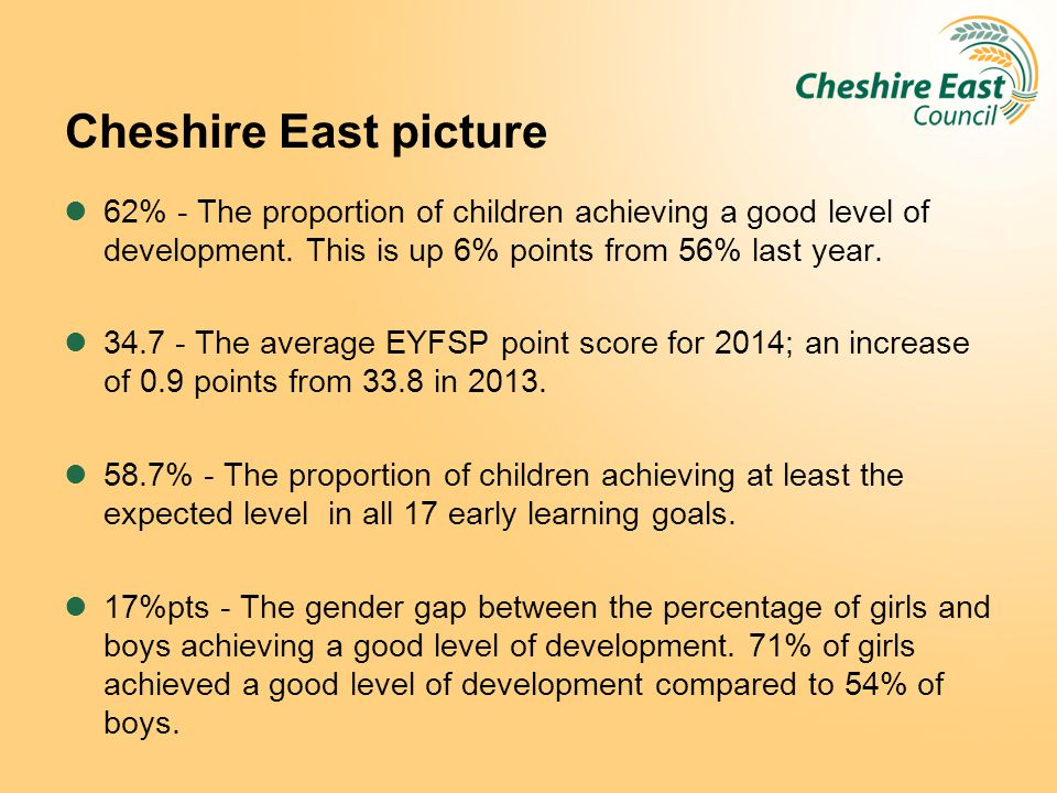Cheshire East picture 62% - The proportion of children achieving a good level of development. This is up 6% points from 56% last year. 34.7 - The aver
