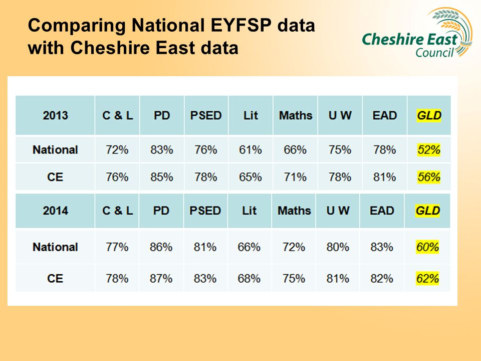 Comparing National EYFSP data with Cheshire East data
