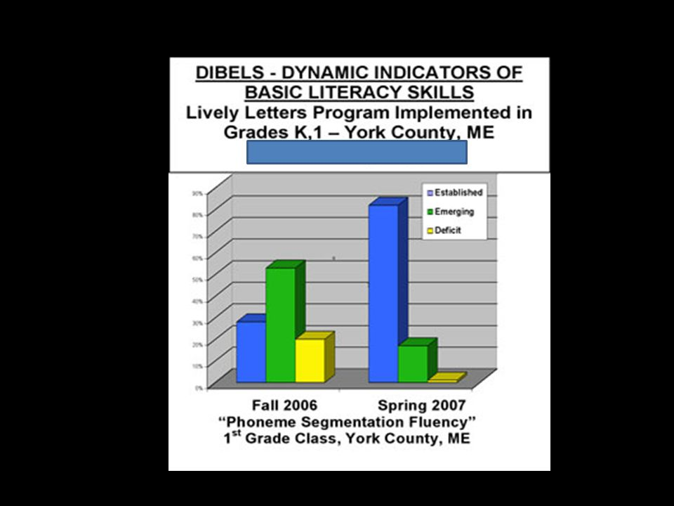 Average Grade Level Gains The chart below illustrates the results from the 1 st pilot study done in Boston - TLC Reading done 30-45 minutes daily for