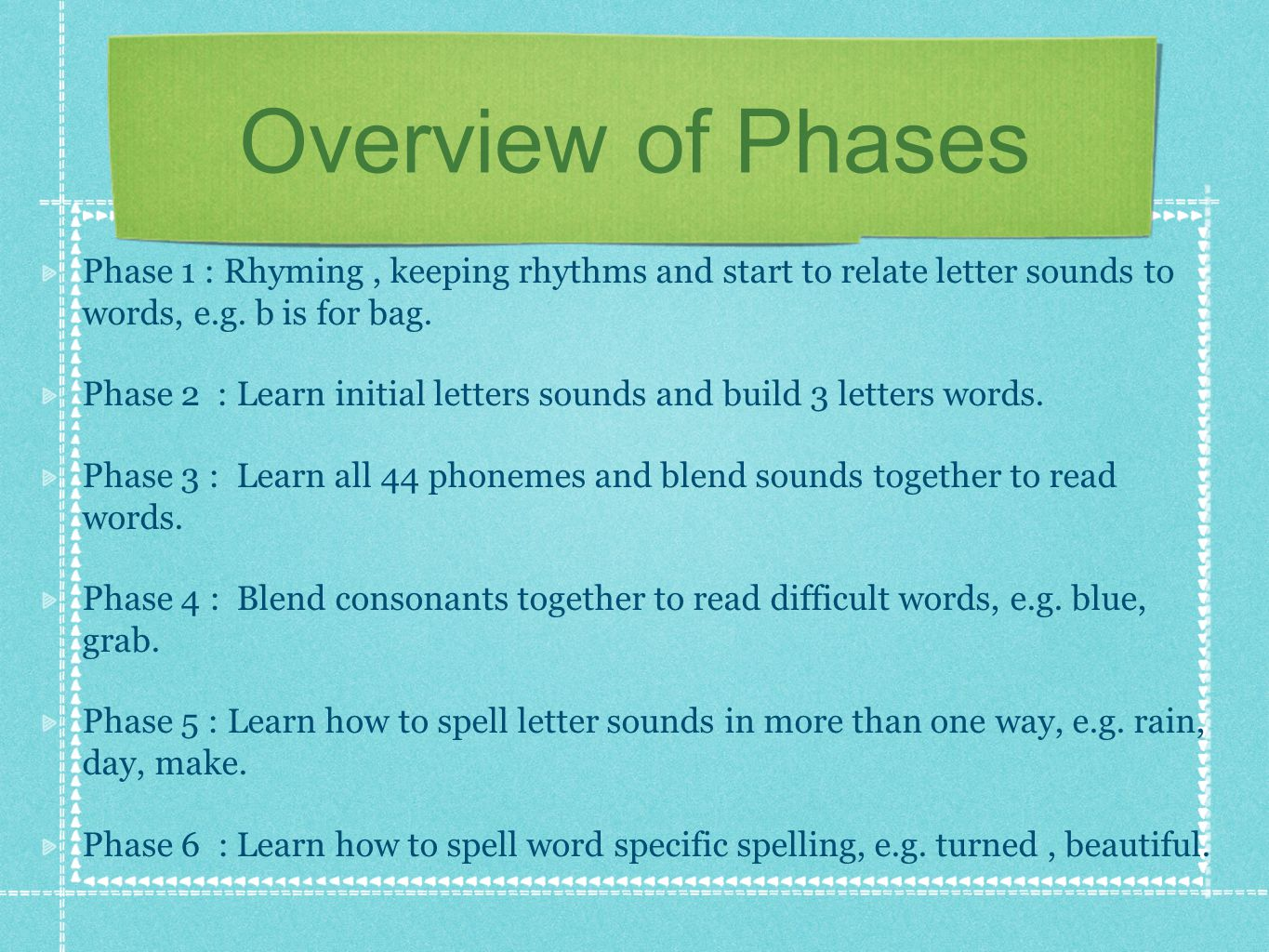 Useful definitions PHONEME - smallest unit of sound.