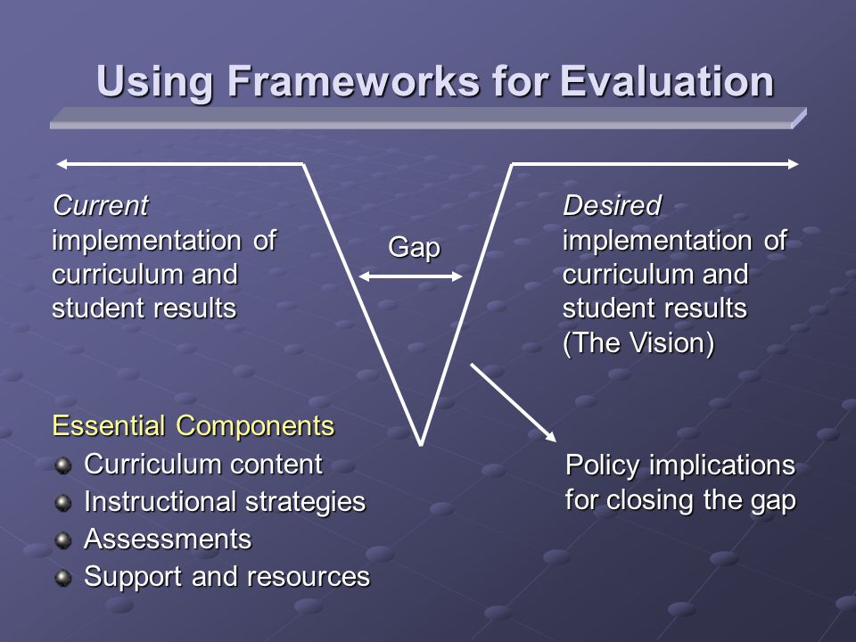 Using Frameworks for Evaluation Essential Components Curriculum content Instructional strategies Assessments Support and resources Desired implementation of curriculum and student results (The Vision) Current implementation of curriculum and student results Gap Policy implications for closing the gap