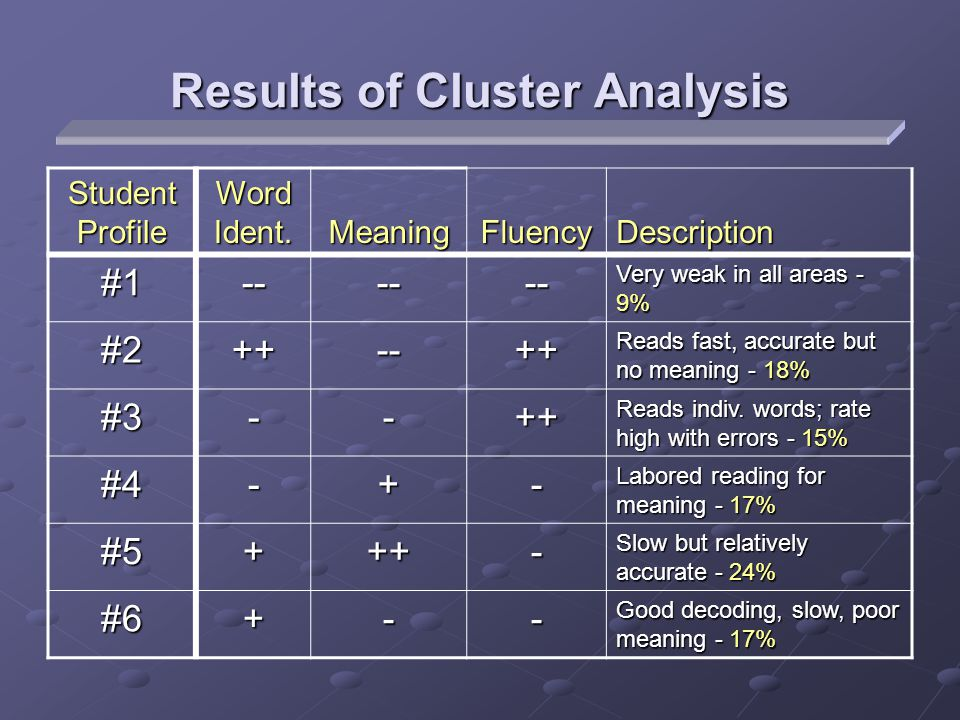 Results of Cluster Analysis Student Profile Word Ident. MeaningFluencyDescription#1------ Very weak in all areas - 9% #2++--++ Reads fast, accurate bu