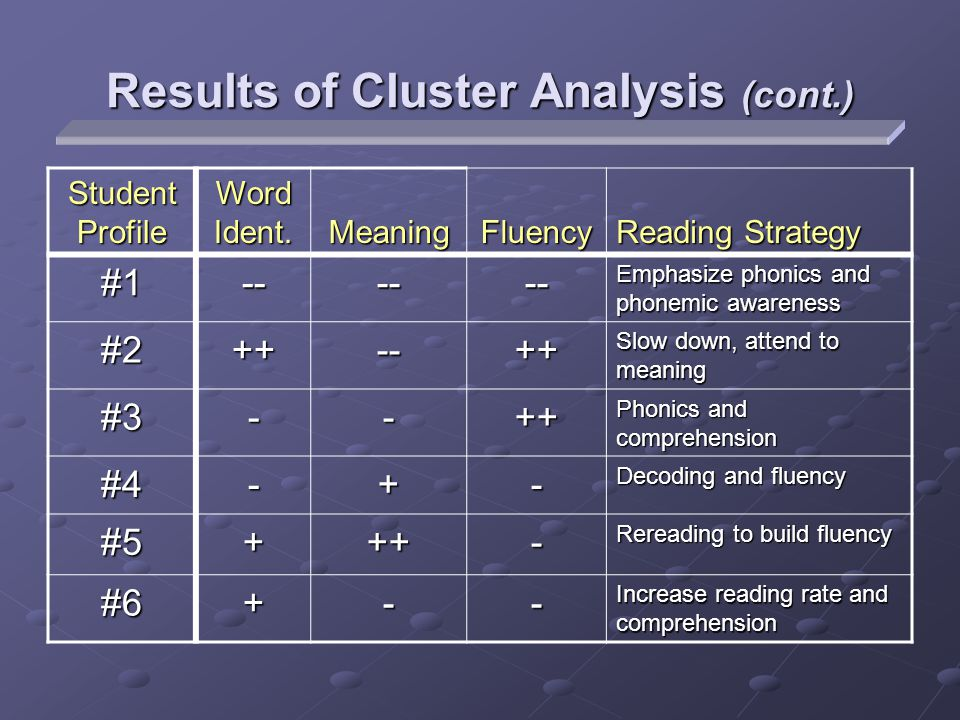 Results of Cluster Analysis (cont.) Student Profile Word Ident.