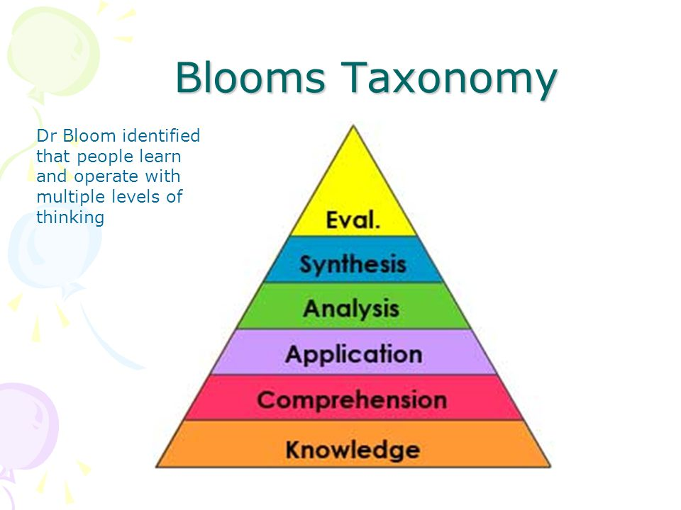 Blooms Taxonomy Dr Bloom identified that people learn and operate with multiple levels of thinking