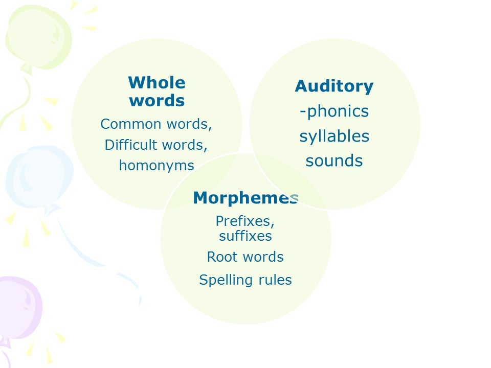 Whole words Common words, Difficult words, homonyms Morphemes Prefixes, suffixes Root words Spelling rules Auditory -phonics syllables sounds