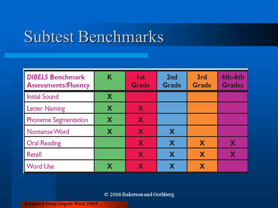 © 2006 Bakerson and Gothberg Subtest Benchmarks Adapted from Sopris West 2005