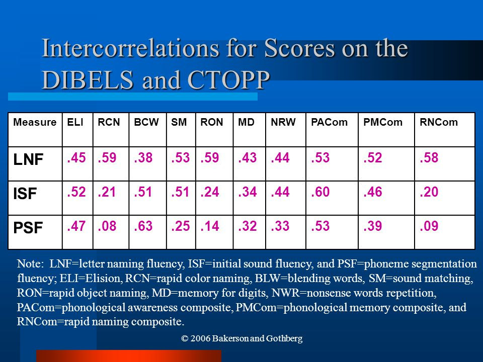 © 2006 Bakerson and Gothberg Intercorrelations for Scores on the DIBELS and CTOPP MeasureELIRCNBCWSMRONMDNRWPAComPMComRNCom LNF.45.59.38.53.59.43.44.5