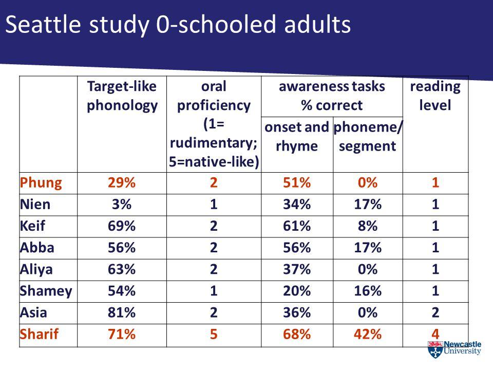 Seattle study 0-schooled adults Target-like phonology oral proficiency (1= rudimentary; 5=native-like) awareness tasks % correct reading level onset and rhyme phoneme/ segment Phung29%251%0%1 Nien3%134%17%1 Keif69%261%8%1 Abba56%2 17%1 Aliya63%237%0%1 Shamey54%120%16%1 Asia81%236%0%2 Sharif71%568%42%4