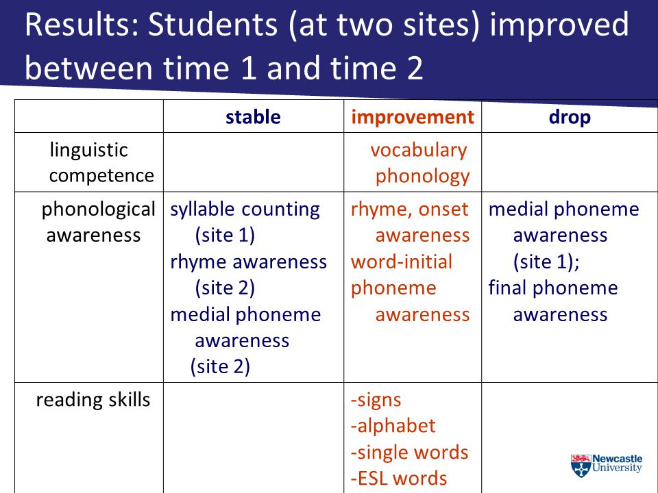 stableimprovementdrop linguistic competence vocabulary phonology phonological awareness syllable counting (site 1) rhyme awareness (site 2) medial phoneme awareness (site 2) rhyme, onset awareness word-initial phoneme awareness medial phoneme awareness (site 1); final phoneme awareness reading skills-signs -alphabet -single words -ESL words Results: Students (at two sites) improved between time 1 and time 2