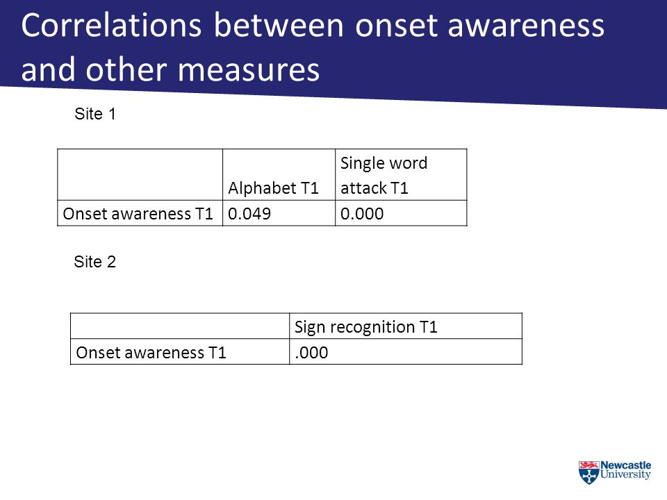 Correlations between onset awareness and other measures Alphabet T1 Single word attack T1 Onset awareness T1 0.0490.000 Site 1 Site 2 Sign recognition T1 Onset awareness T1.000