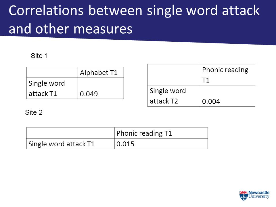 Correlations between single word attack and other measures Phonic reading T1 Single word attack T2 0.004 Alphabet T1 Single word attack T10.049 Phonic reading T1 Single word attack T10.015 Site 1 Site 2