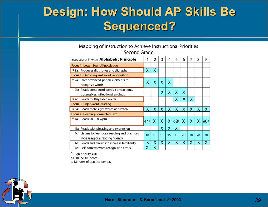 Harn, Simmons, & Kame'enui © 2003 39 Design: How Should AP Skills Be Sequenced?